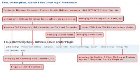FAQs, Knowledgebase, Tutorials & Help Center Plugin: Administration