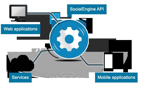 SocialEngine-REST-API-cover
