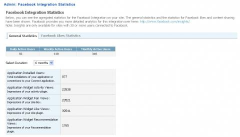 Admin: Facebook Integration Statistics