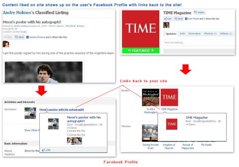 Content liked on site shows up on the user's Facebook Profile with links back to the site!