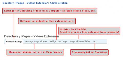 Directory / Pages - Videos Extension: Administration